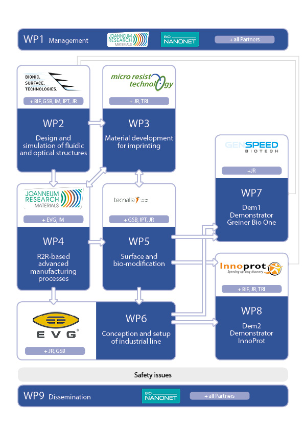 WP structure and main partners involved in R2R project